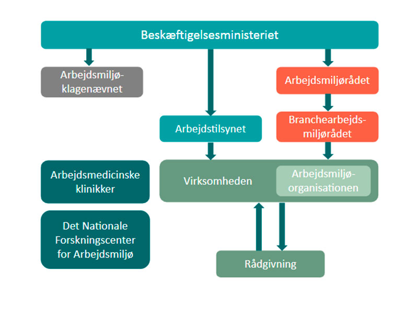 Arbejdsmiljøsystemet i Danmark | EcoOnline