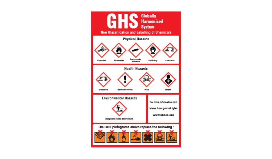 Det globale harmoniserede system til klassificering af kemikalier GHS