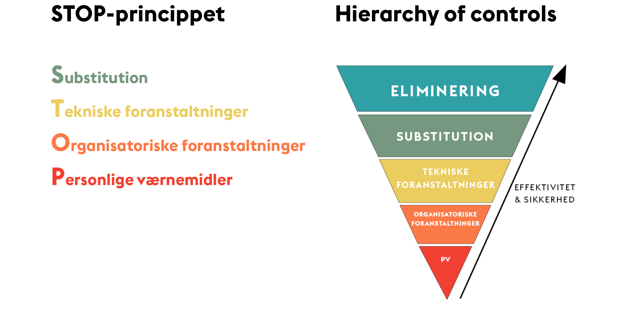 STOP princippet og hierarchy of controls