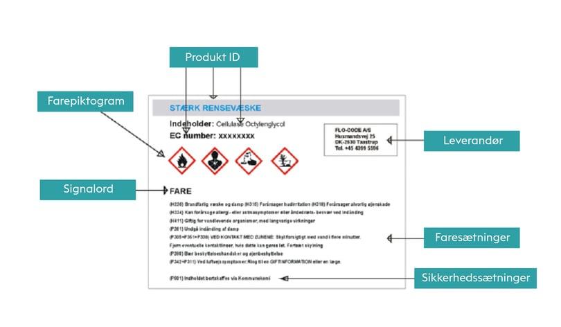 CLP faremærkning på en etikette