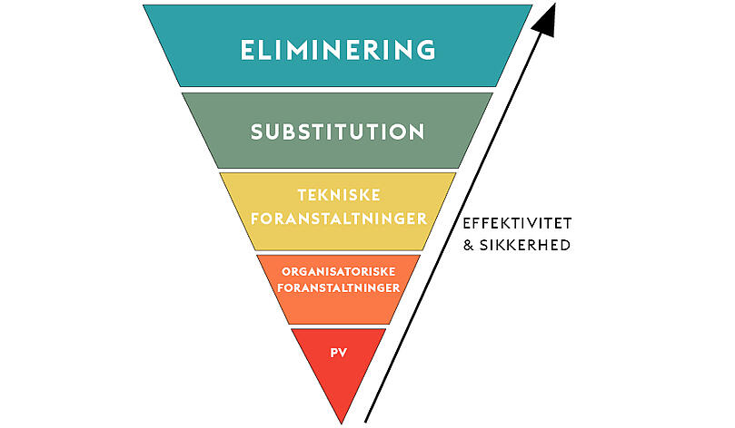 Kemisk substitution som led i STOP-princippet