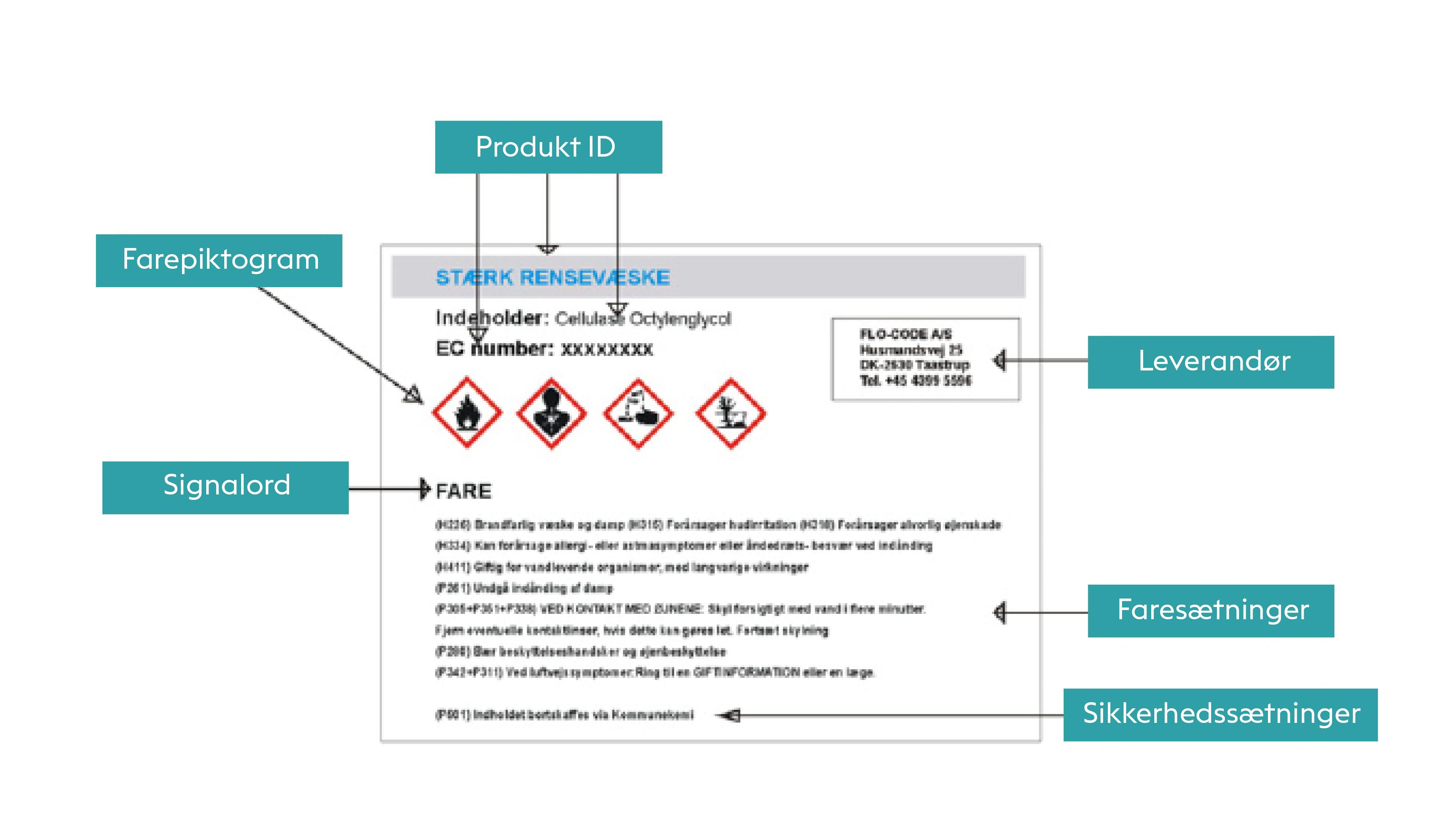 Mærking af kemikalier reguleres i EU af CLP forordningen